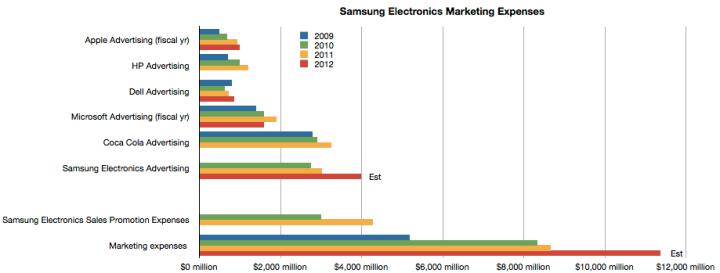 Samsung Electronics Marketing Costs